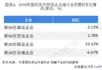 图表2:2018年国际货代物流企业细分业务营收变化情况(单位:%)