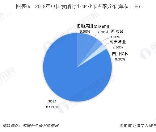 图表6: 2018年中国食醋行业企业市占率分布(单位:%)