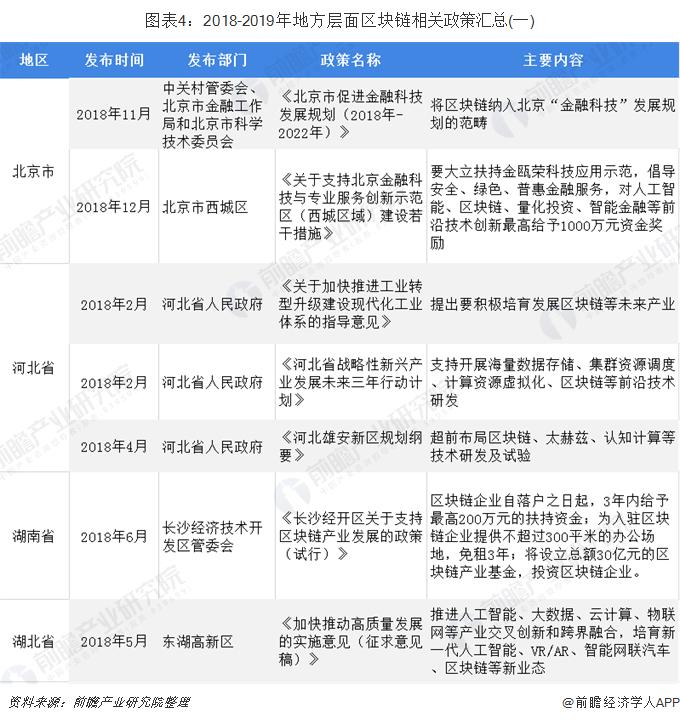 图表4:2018-2019年地方层面区块链相关政策汇总(一)