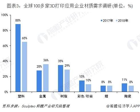 图表3:全球100多家3D打印应用企业材质需求调研(单位:%)