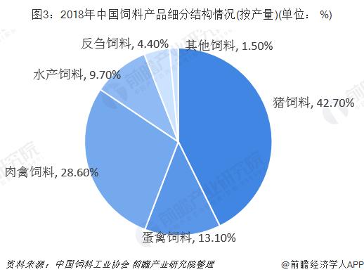 图3:2018年中国饲料产品细分结构情况(按产量)(单位: %)