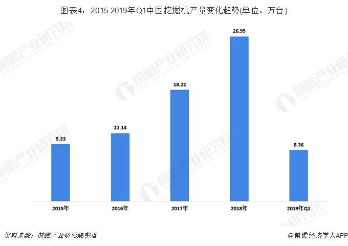 图表4:2015-2019年Q1中国挖掘机产量变化趋势(单位:万台)