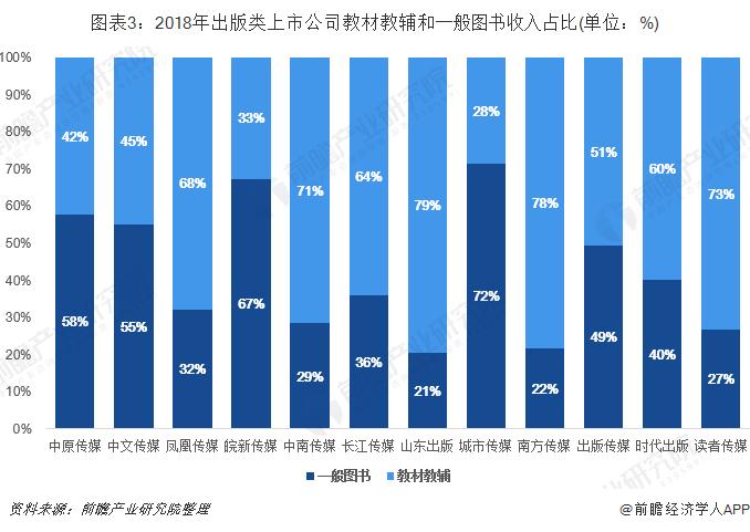 图表3:2018年出版类上市公司教材教辅和一般图书收入占比(单位:%)