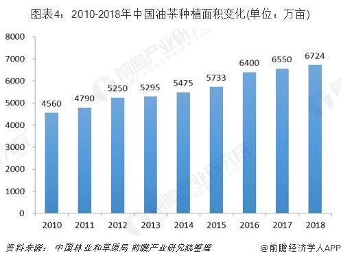 图表4:2010-2018年中国油茶种植面积变化(单位:万亩)