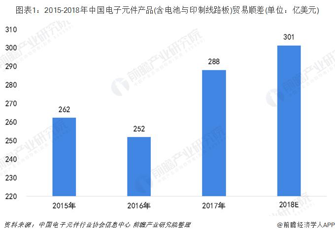 图表1:2015-2018年中国电子元件产品(含电池与印制线路板)贸易顺差(单位:亿美元)