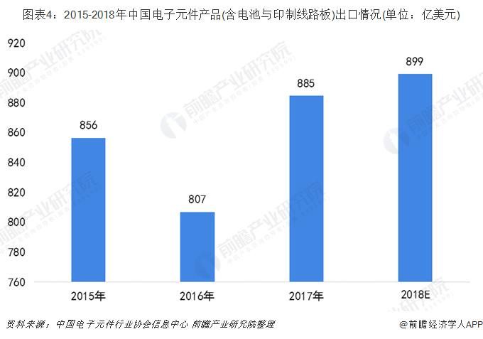 图表4:2015-2018年中国电子元件产品(含电池与印制线路板)出口情况(单位:亿美元)