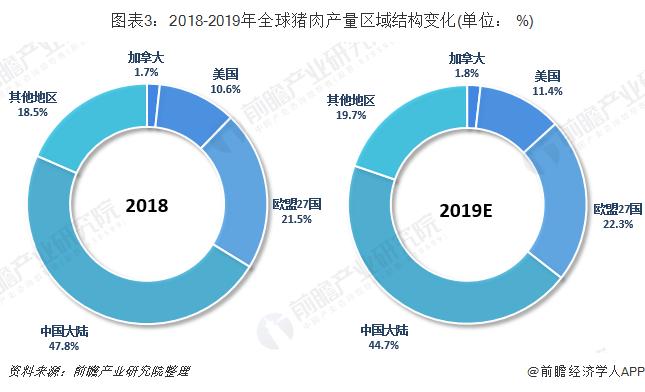 图表3:2018-2019年全球猪肉产量区域结构变化(单位: %)
