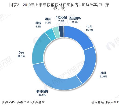 图表2:2019年上半年教辅教材在实体店中的码洋率占比(单位:%)