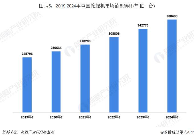 图表5:2019-2024年中国挖掘机市场销量预测(单位:台)