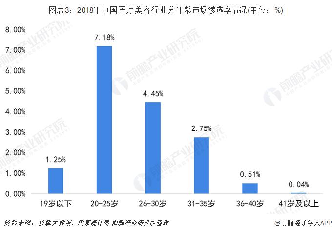 图表3:2018年中国医疗美容行业分年龄市场渗透率情况(单位:%)