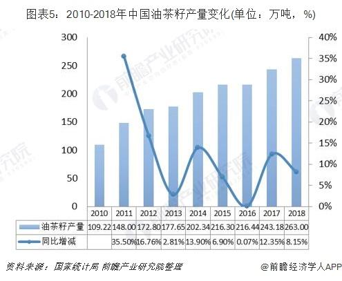 图表5:2010-2018年中国油茶籽产量变化(单位:万吨,%)