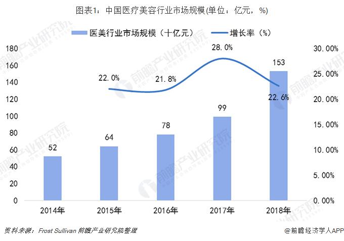 图表1:中国医疗美容行业市场规模(单位:亿元,%)