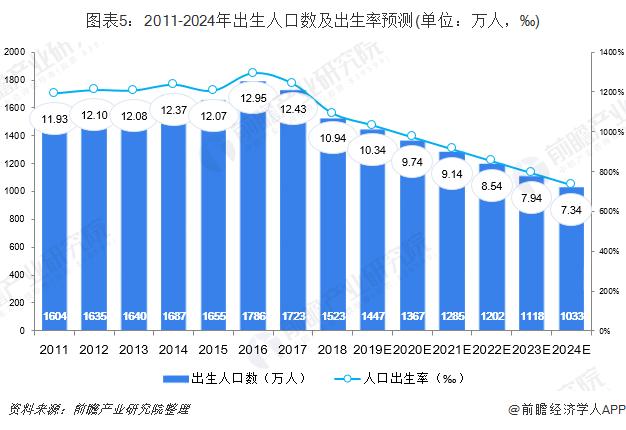 图表5:2011-2024年出生人口数及出生率预测(单位:万人,‰)