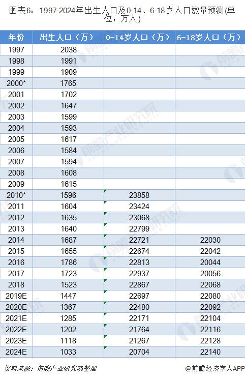 图表6:1997-2024年出生人口及0-14、6-18岁人口数量预测(单位:万人)