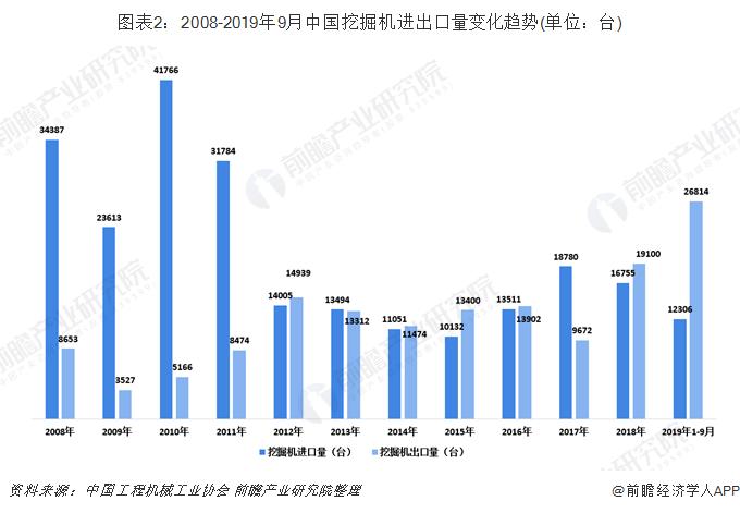 图表2:2008-2019年9月中国挖掘机进出口量变化趋势(单位:台)