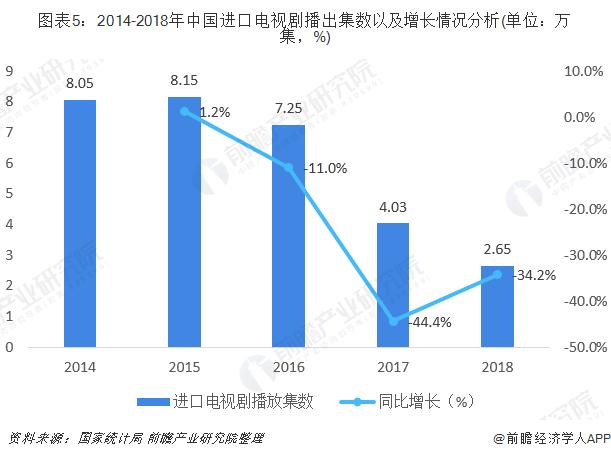 图表5:2014-2018年中国进口电视剧播出集数以及增长情况分析(单位:万集,%)