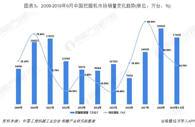 图表3:2009-2019年9月中国挖掘机市场销量变化趋势(单位:万台,%)