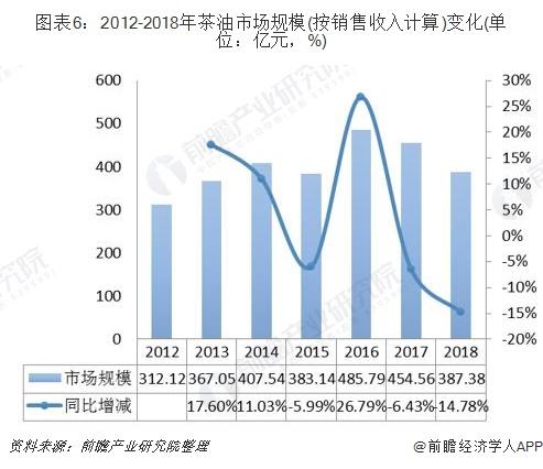 图表6:2012-2018年茶油市场规模(按销售收入计算)变化(单位:亿元,%)