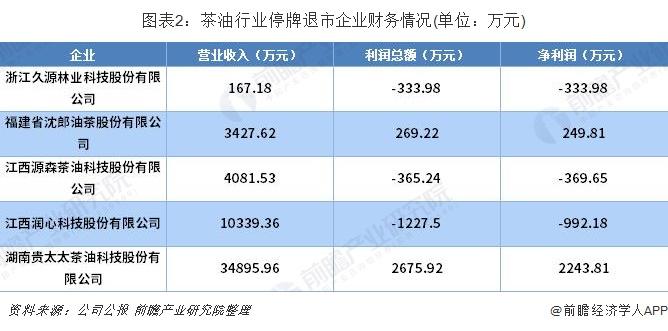 图表2:茶油行业停牌退市企业财务情况(单位:万元)