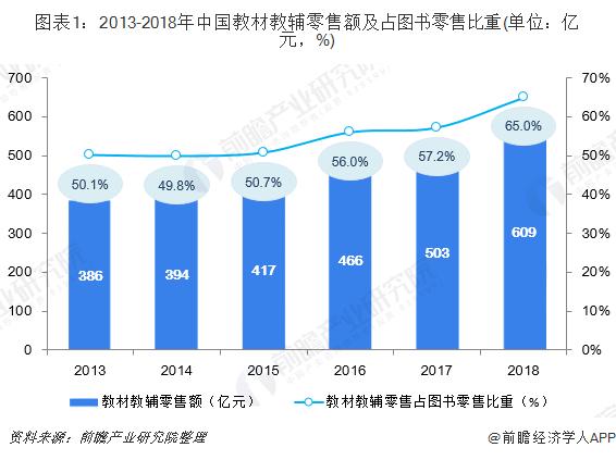 图表1:2013-2018年中国教材教辅零售额及占图书零售比重(单位:亿元,%)
