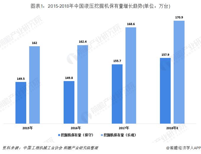 图表1:2015-2018年中国液压挖掘机保有量增长趋势(单位:万台)