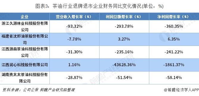 图表3:茶油行业退牌退市企业财务同比变化情况(单位:%)