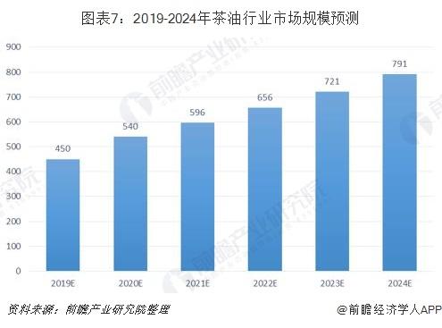 图表7:2019-2024年茶油行业市场规模预测