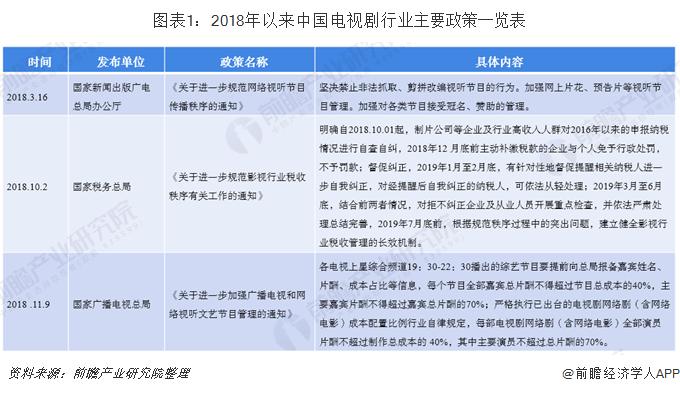 图表1:2018年以来中国电视剧行业主要政策一览表