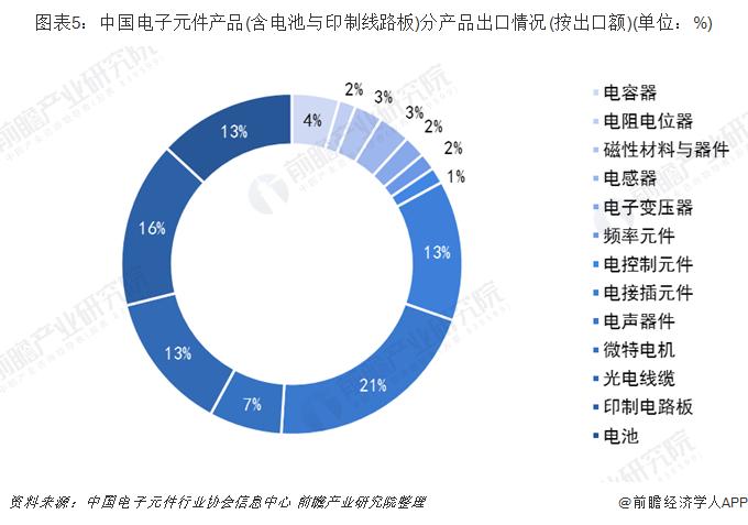 图表5:中国电子元件产品(含电池与印制线路板)分产品出口情况(按出口额)(单位:%)