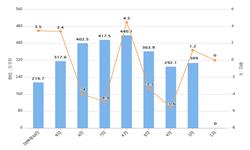2019年前10月全国<em>啤酒</em>产量及增长情况分析