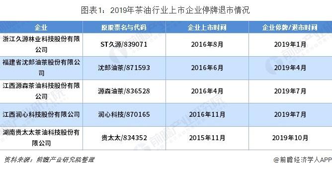 图表1:2019年茶油行业上市企业停牌退市情况