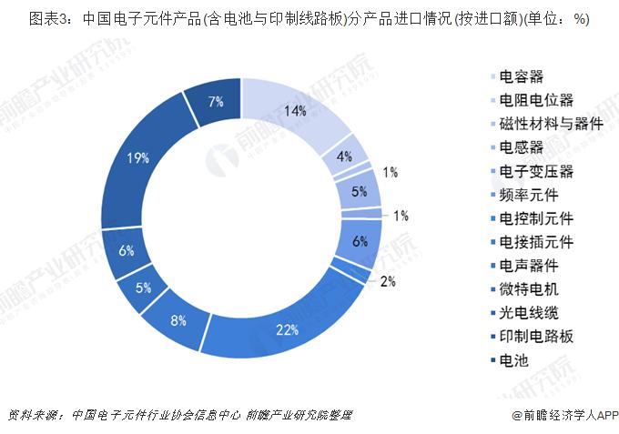 图表3:中国电子元件产品(含电池与印制线路板)分产品进口情况(按进口额)(单位:%)