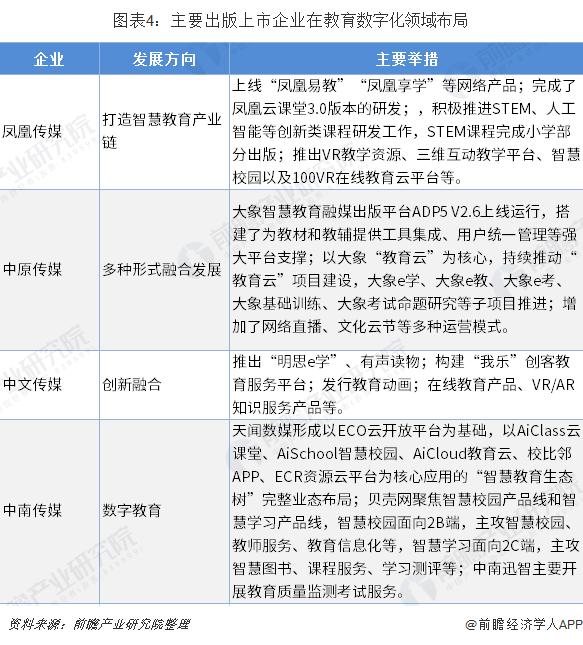 图表4:主要出版上市企业在教育数字化领域布局