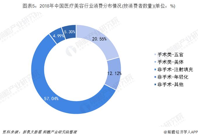 图表5:2018年中国医疗美容行业消费分布情况(按消费者数量)(单位:%)