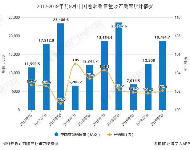 2017-2019年前9月中国卷烟销售量及产销率统计情况