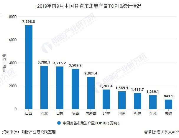 2019年前9月中国各省市焦炭产量TOP10统计情况