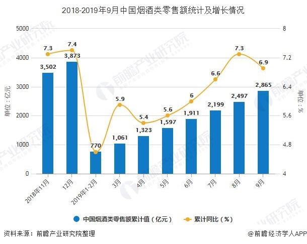 2018-2019年9月中国烟酒类零售额统计及增长情况