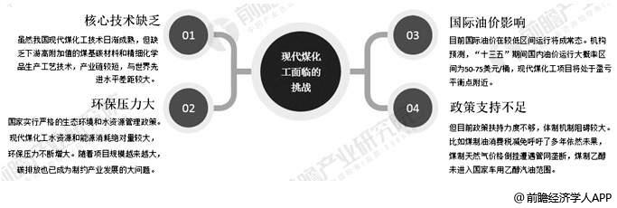 中国现代煤化工行业面临挑战分析情况