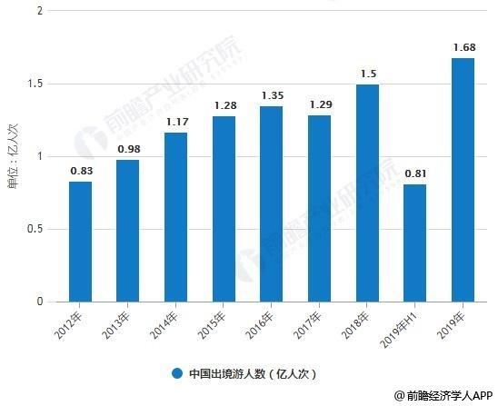 2012-2019年中国出境游人数统计情况及预测