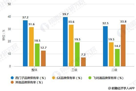 2018年中国各类医疗机构MRI品牌保有率对比情况