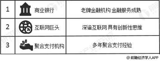 中国聚合支付行业主要赛道分析情况