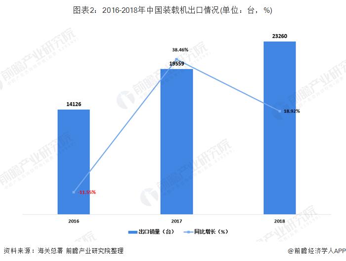 图表2:2016-2018年中国装载机出口情况(单位:台,%)