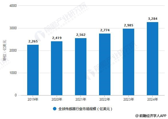 2019-2024年全球传感器行业市场规模预测情况