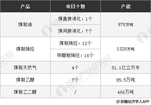 截止至2018年中国现代煤化工项目个数及产能统计情况