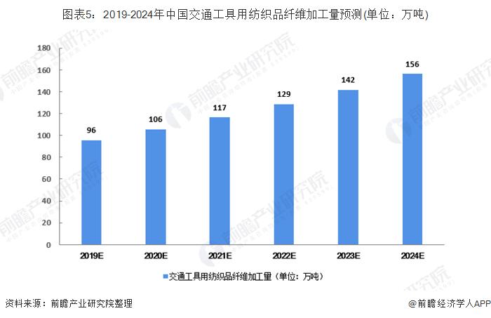 图表5:2019-2024年中国交通工具用纺织品纤维加工量预测(单位:万吨)