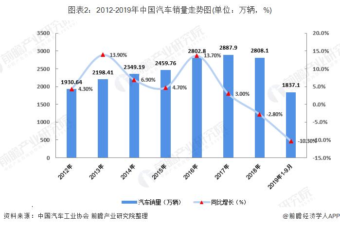 图表2:2012-2019年中国汽车销量走势图(单位:万辆,%)