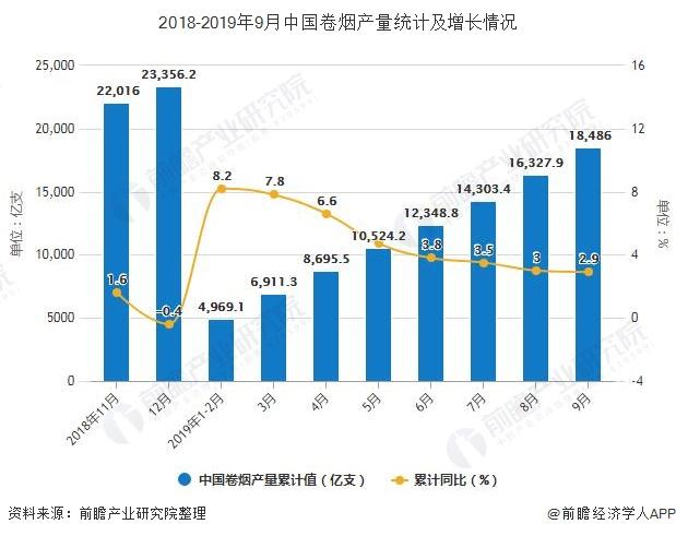 2018-2019年9月中国卷烟产量统计及增长情况