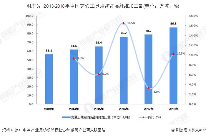 图表3:2013-2018年中国交通工具用纺织品纤维加工量(单位:万吨,%)