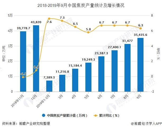 2018-2019年9月中国焦炭产量统计及增长情况