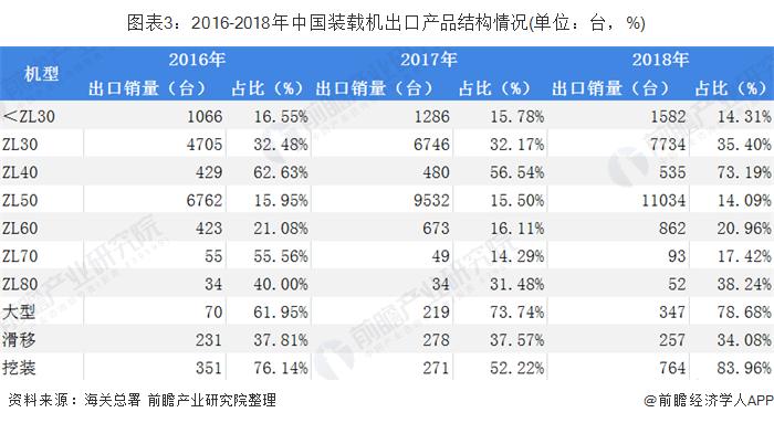 图表3:2016-2018年中国装载机出口产品结构情况(单位:台,%)